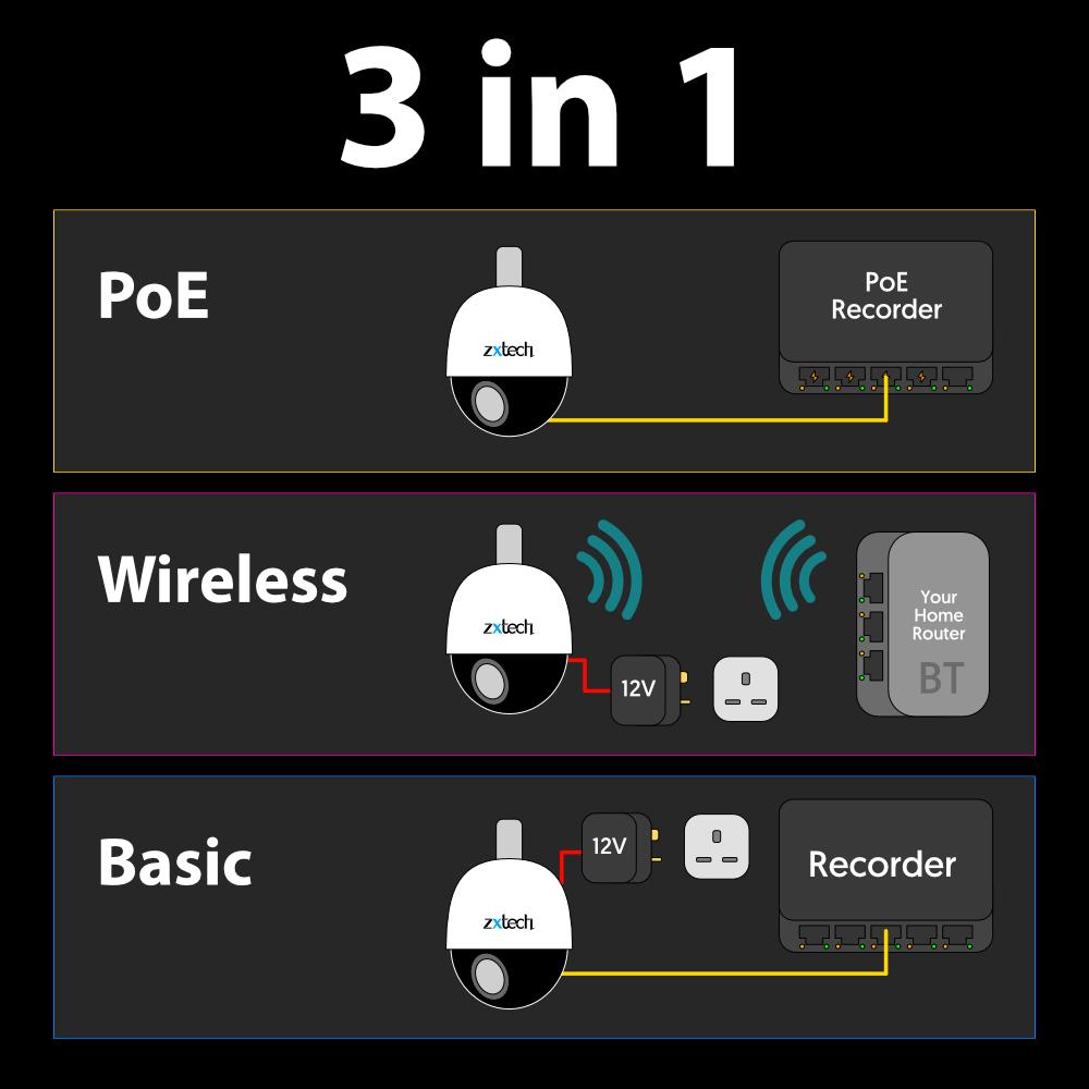 3 in 1 Zxtech 5MP 20x Zoom PTZ Wireless PoE 3-in-1 IP CCTV Camera Tropox Max MCPWD52S