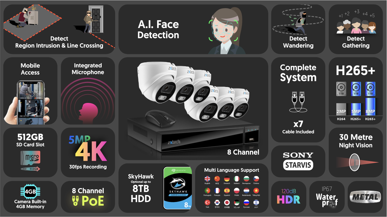 4K Audio Camera System Face Detection IP Camera | Zxtech | RX6A9Y