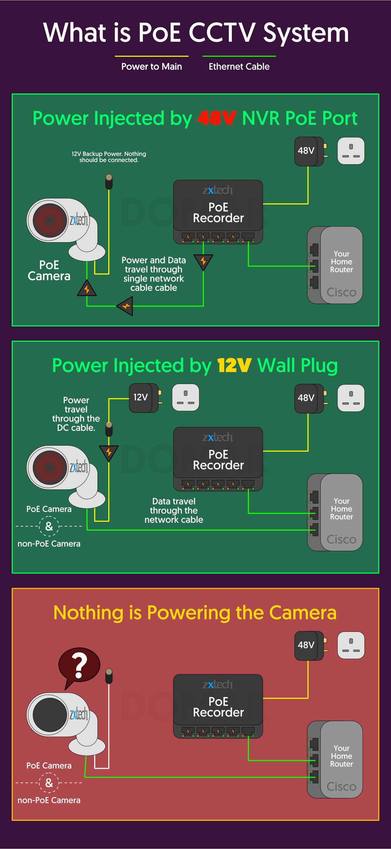 What is PoE CCTV System - Zxtech Guide