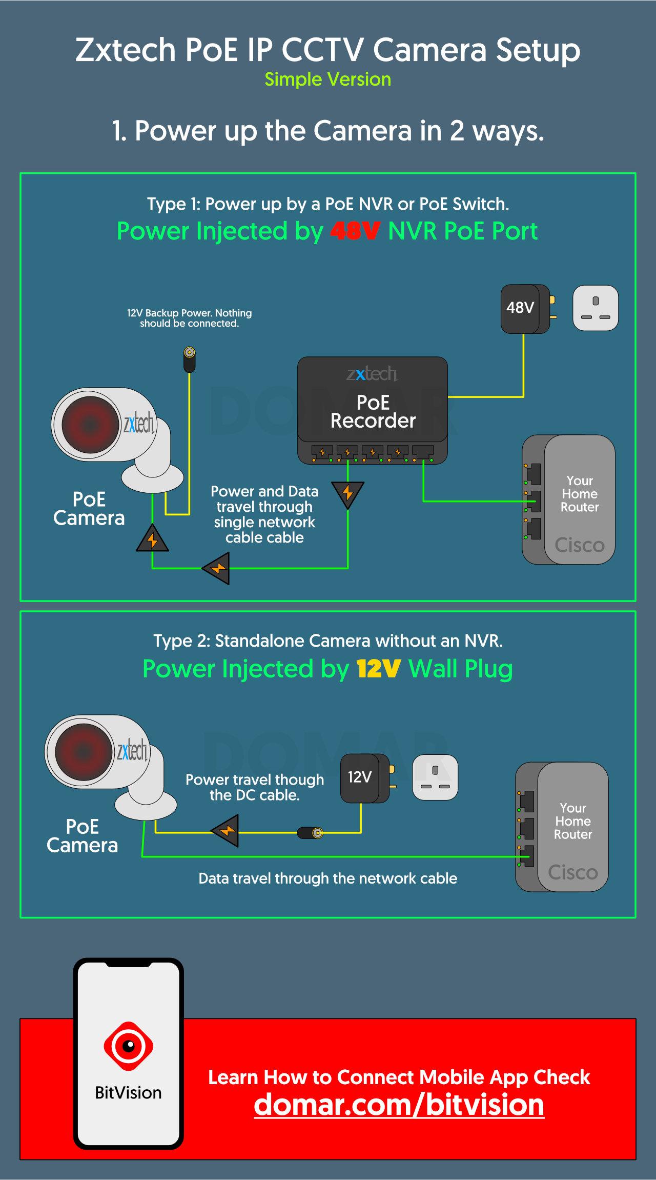 How to Quickly Setup a Zxtech IP CCTV Cameras