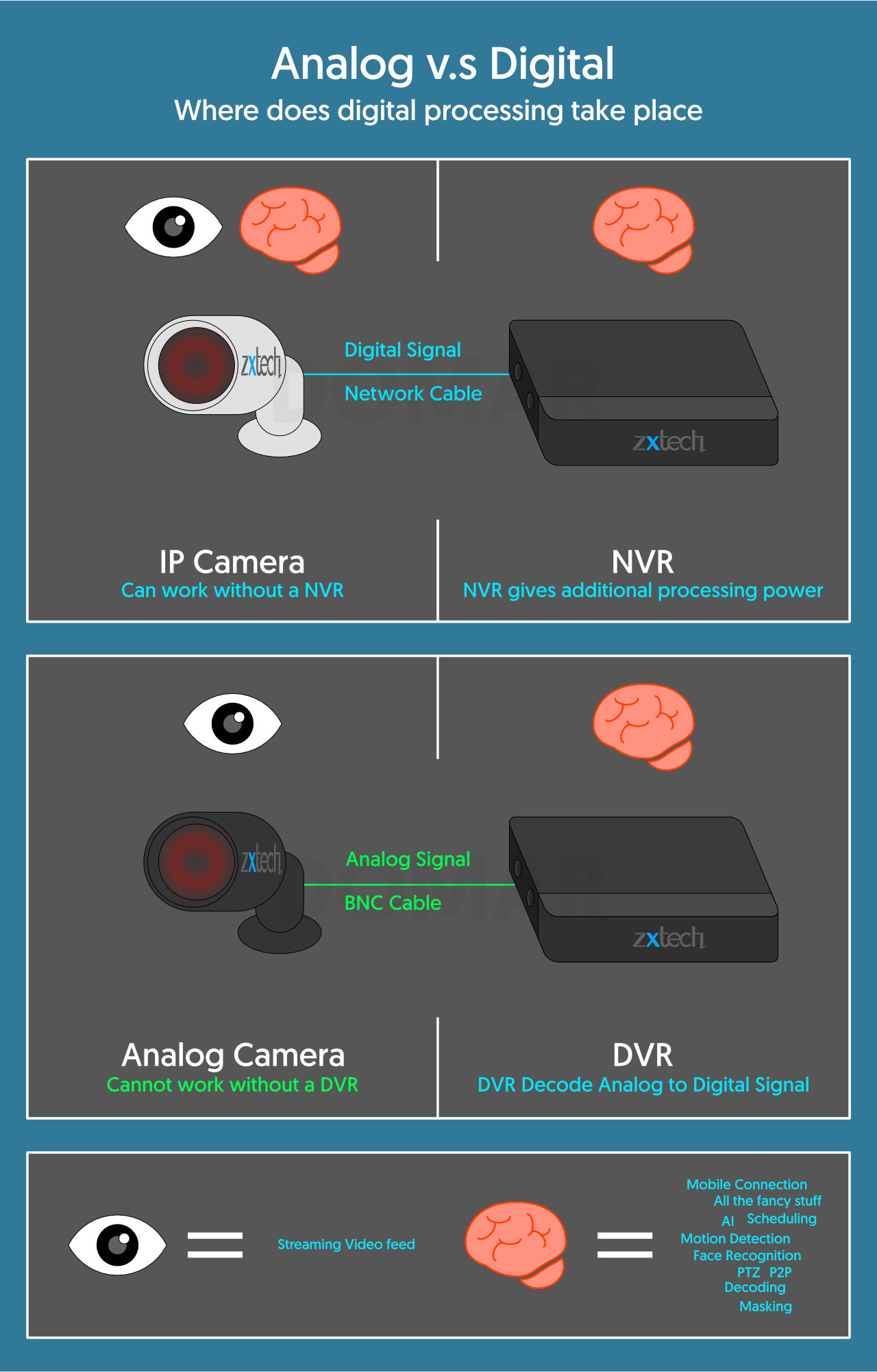 Where does Digital Processing Take Place in CCTV System - Zxtech Guide