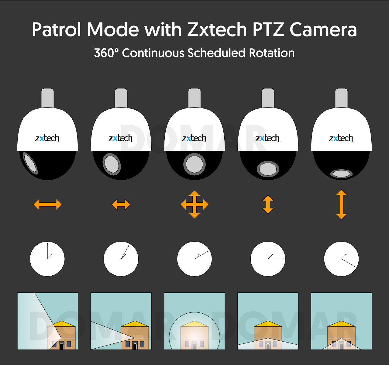 Patrol Mode with Zxtech PTZ Camera