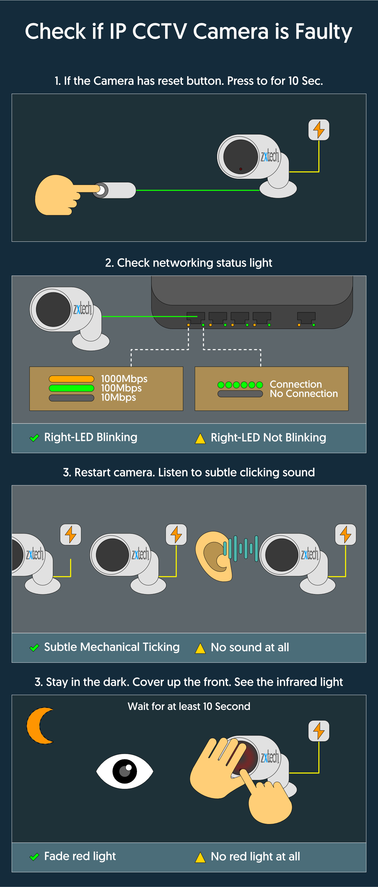 How to Check if Zxtech IP CCTV Camera is Faulty