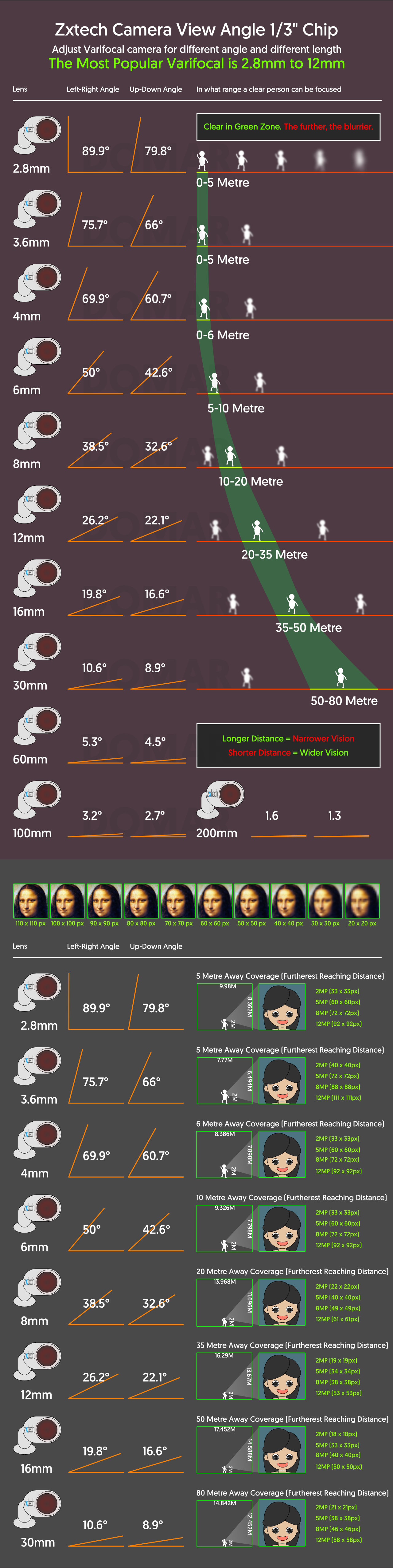 a graphical chart of face recognition vs camera resolution